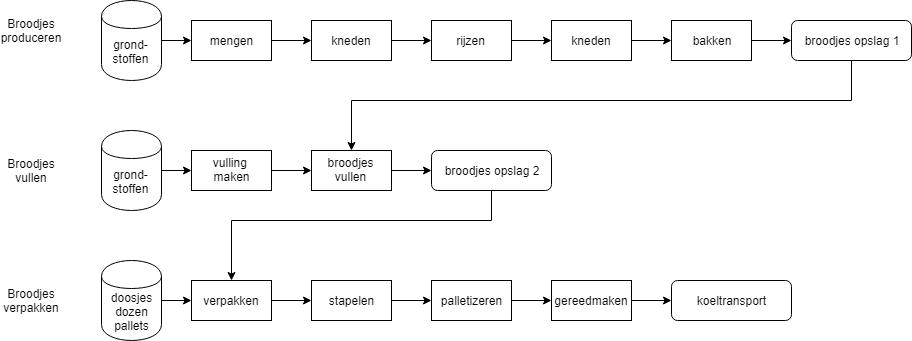 broodjes procesdiagram