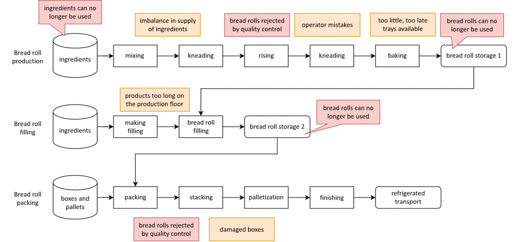Bakery process diagram shwoing waste and spoilage