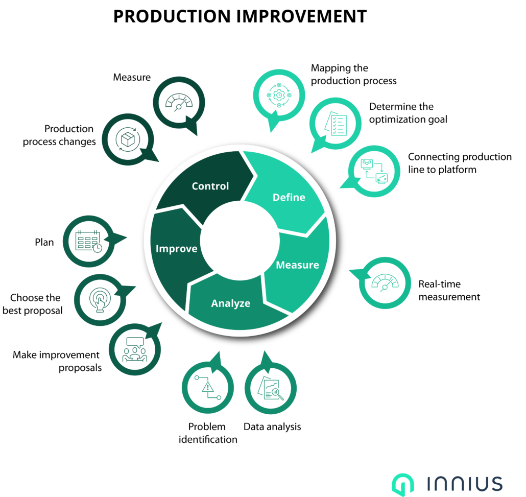 Innius Lean DMAIC Cycle For Production Improvements With IIoT