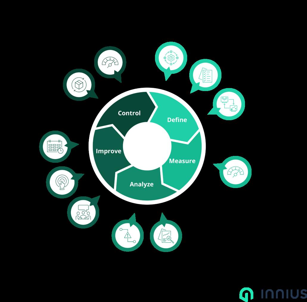 Innius Lean DMAIC Cyclus Voor Productieverbeteringen Met IIoT